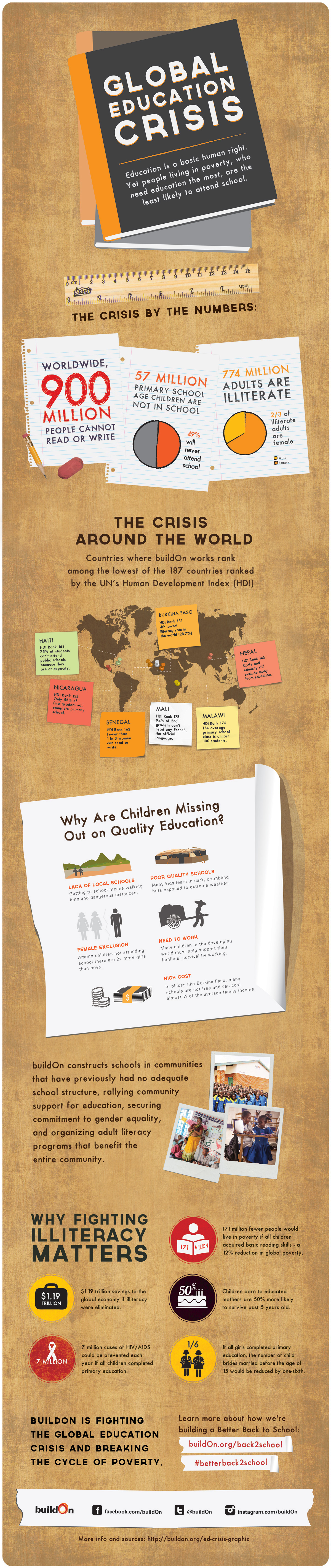 Global Education Crisis Infographic